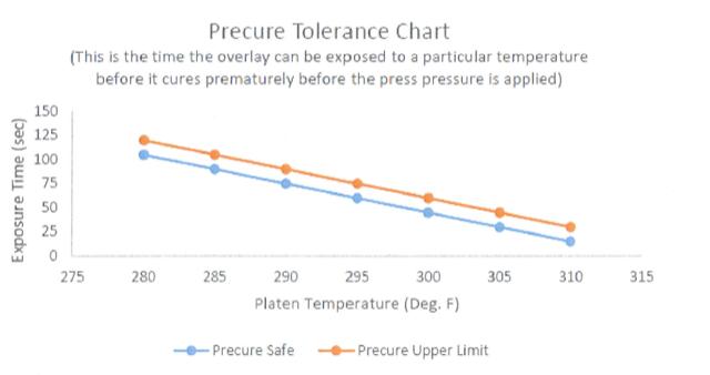 Paneltech precure tolerance chart